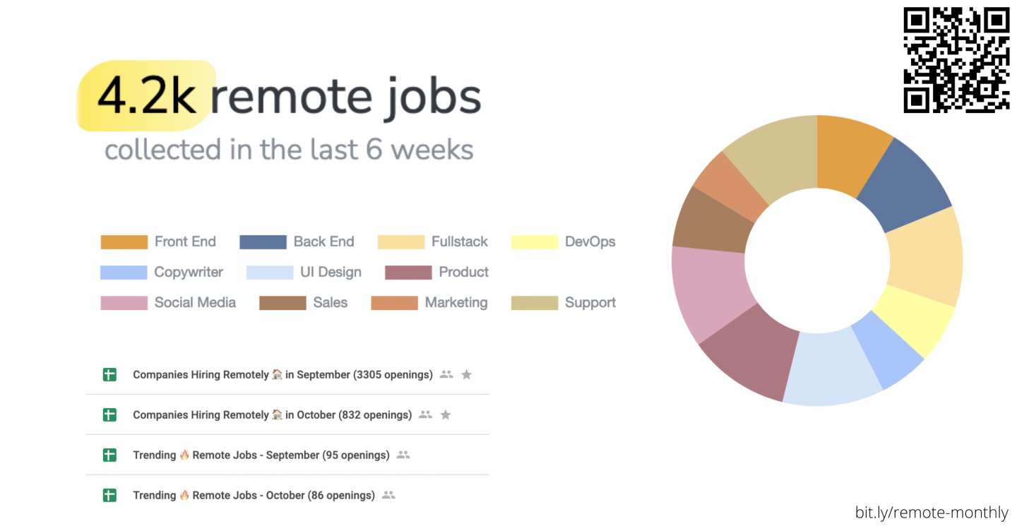 Remote jobs collected in the last 2 months